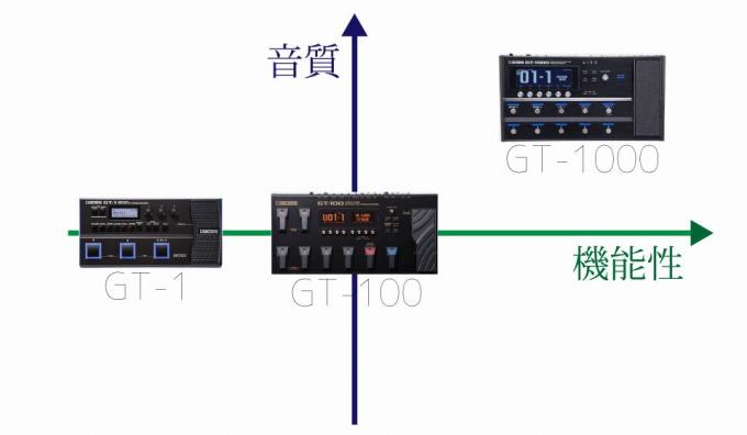 GT-1000・GT-100・GT-1の比較